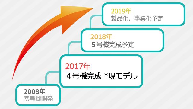 2019年の製品化、事業化を目指して